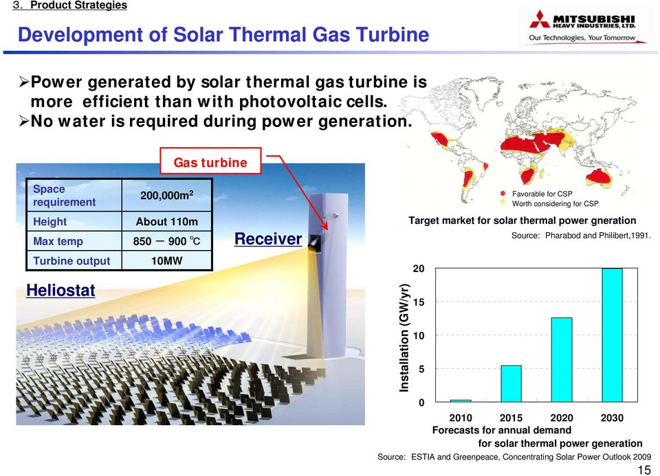 Gas turbine Space requirement Height Heliostat 200,000m 2 About 110m Max temp 850-900 Turbine output 10MW Receiver Installation 年 間 導 入 量 [GW/ (GW/yr) 年 ]