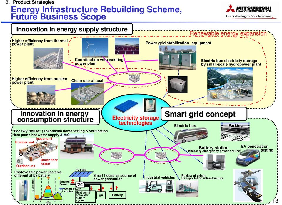 consumption structure Eco Sky House (Yokohama) home testing & verification Heat pump hot water supply & A/C Inooor unit Ht water tank Electricity storage technologies Smart grid concept Electric bus