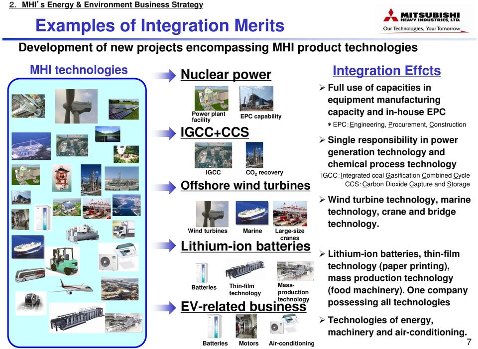 CO 2 recovery Motors Air-conditioning Integration Effcts Full use of capacities in equipment manufacturing capacity and in-house EPC *EPC:Engineering, Procurement, Construction Single responsibility