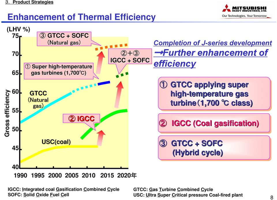 high-temperature gas turbine(1,700 class) 2 IGCC (Coal gasification) 3 GTCC + SOFC (Hybrid cycle) 40 1990 1995 2000 2005 2010 2015 2020 年 IGCC: