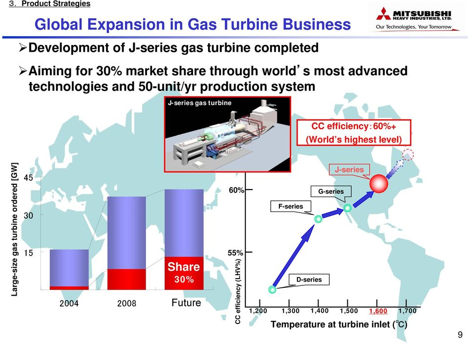 (World s highest level) Large-size gas turbine ordered [GW] 45 30 15 Share 30% 2004 2008 Future 将 来 60% 55% CC