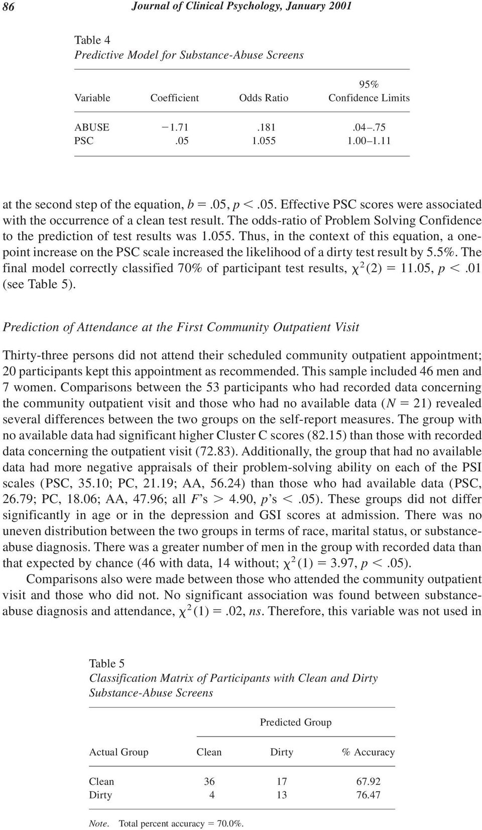 The odds-ratio of Problem Solving Confidence to the prediction of test results was 1.055.