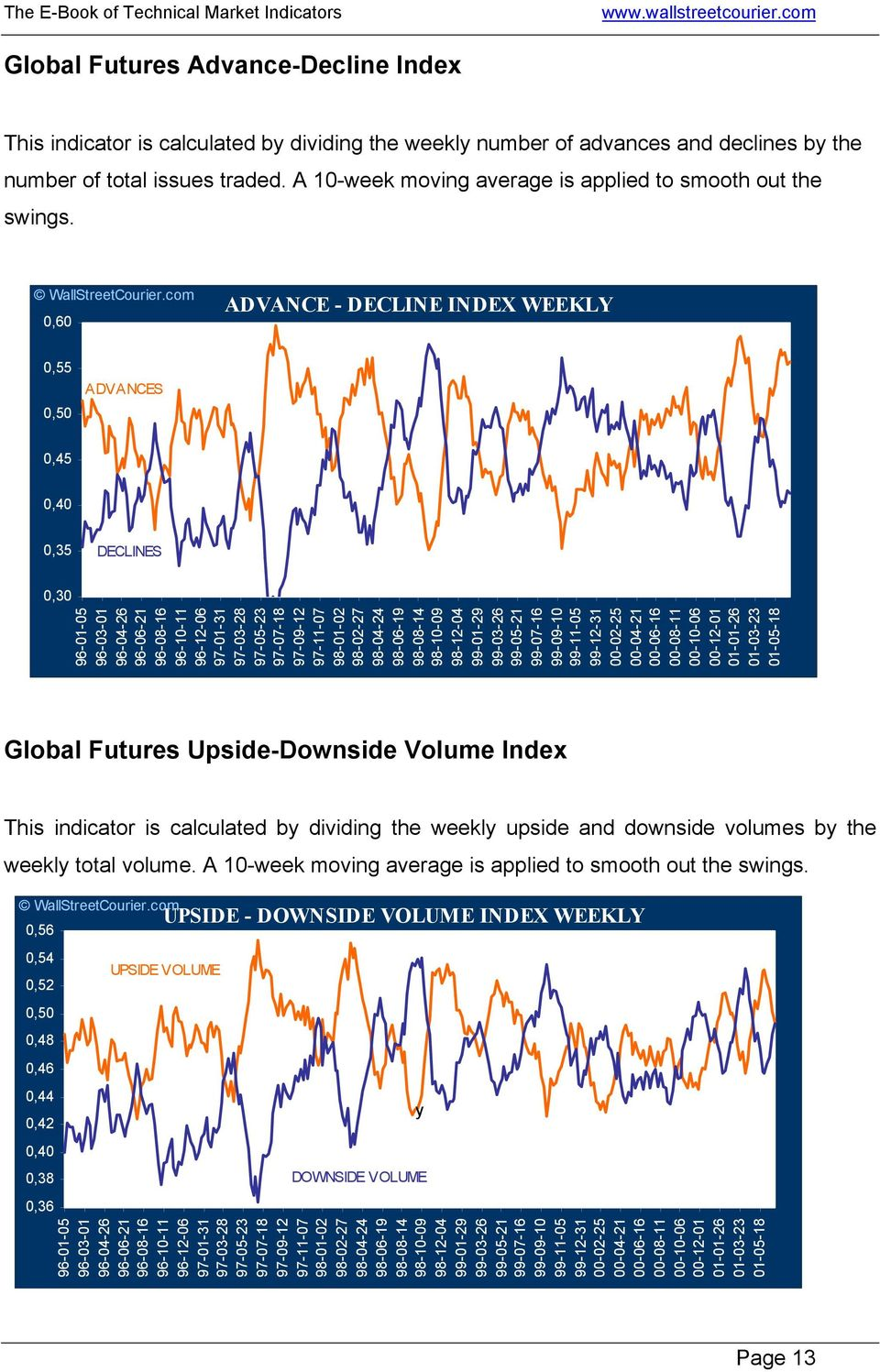 0,60 ADVANCE - DECLINE INDEX WEEKLY 0,55 0,50 ADVANCES 0,45 0,40 0,35 DECLINES 0,30 Global Futures Upside-Downside Volume Index This indicator is calculated by