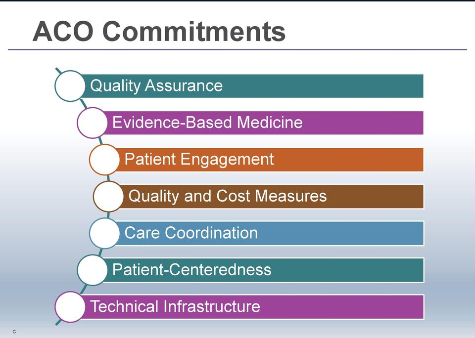 Engagement Quality and Cost Measures Care
