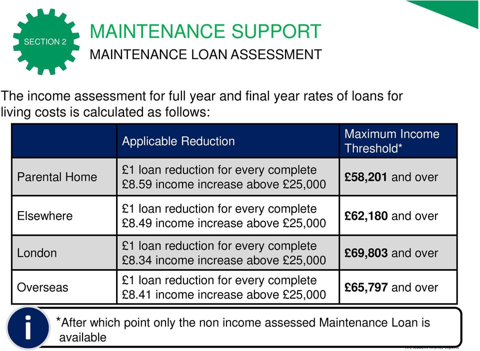 59 income increase above 25,000 Maximum Income Threshold* 58,201 and over Elsewhere London Overseas 1 loan reduction for every complete 8.