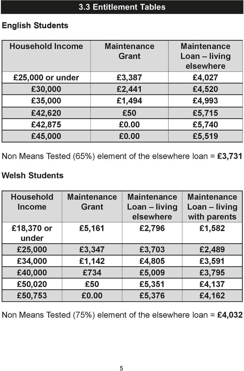 00 5,519 Non Means Tested (65%) element of the elsewhere loan = 3,731 Welsh Students Household Income Maintenance Grant Maintenance Loan living elsewhere