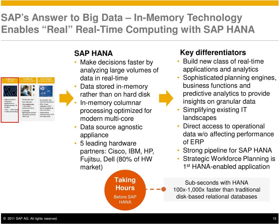 Taking Hours Before SAP HANA Key differentiators Build new class of real-time applications and analytics Sophisticated planning engines, business functions and predictive analytics to provide