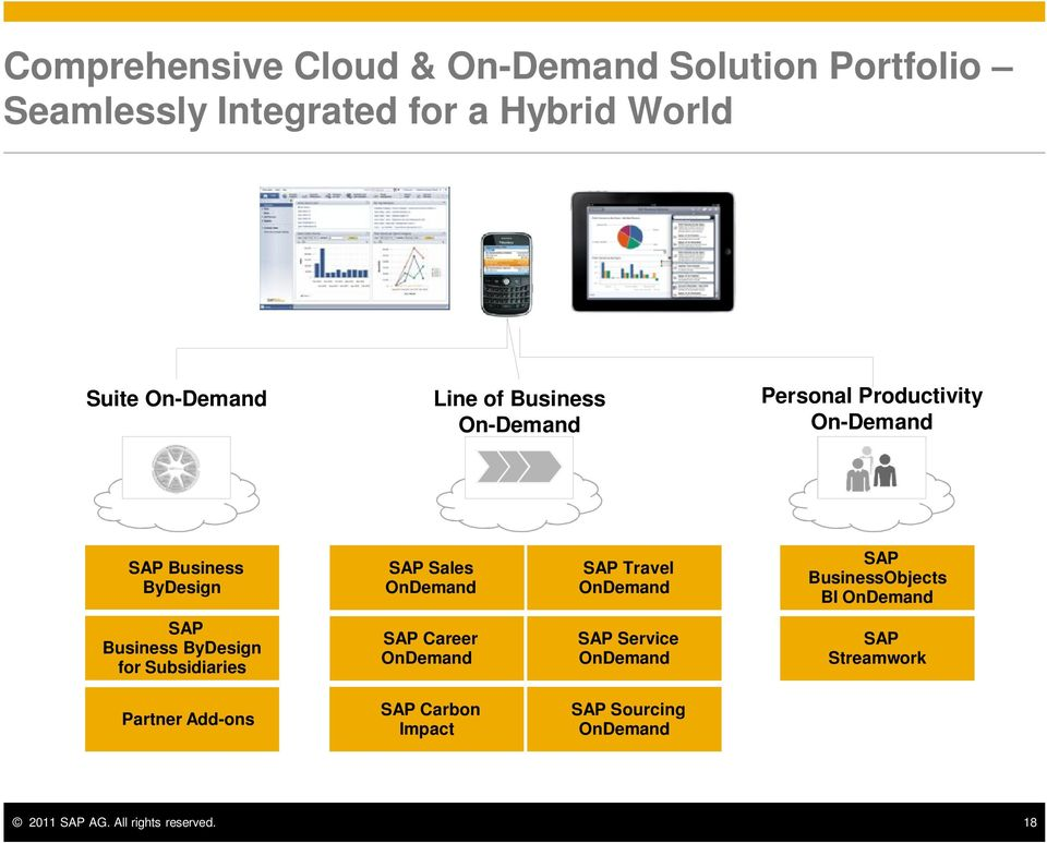 OnDemand SAP BusinessObjects BI OnDemand SAP Business ByDesign for Subsidiaries SAP Career OnDemand SAP Service