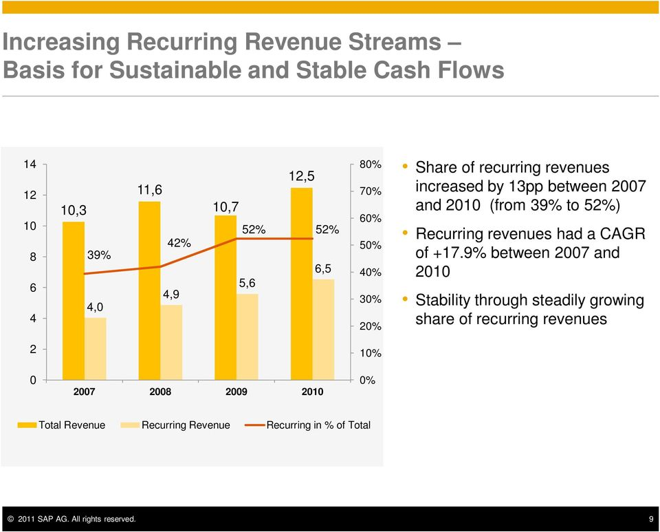Recurring revenues had a CAGR of +17.