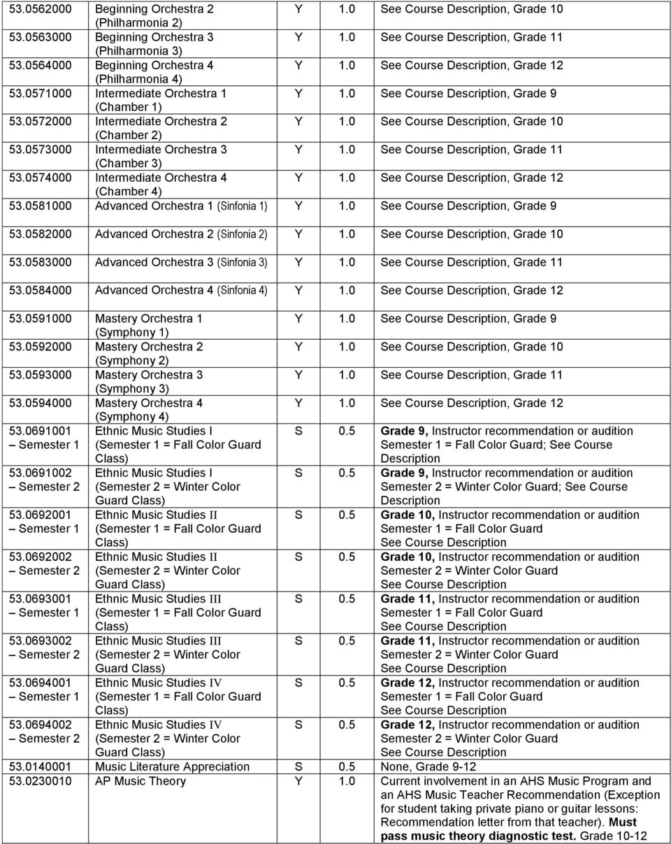 0572000 Intermediate Orchestra 2 Y 1.0 See Course Description, Grade 10 (Chamber 2) 53.0573000 Intermediate Orchestra 3 Y 1.0 See Course Description, Grade 11 (Chamber 3) 53.