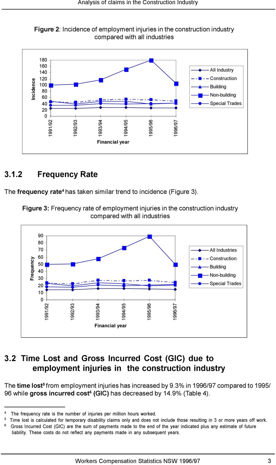 Figure 3: Frequency rate of employment injuries in the construction industry compared with all industries Frequency 90 80 70 60 50 40 30 20 10 0 All Industries Construction Building Non-building