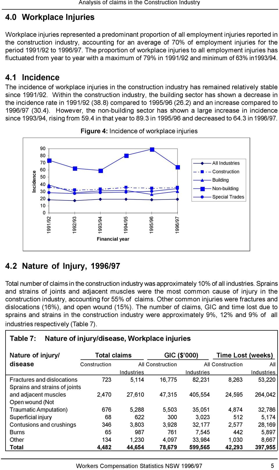 The proportion of workplace injuries to all employment injuries has fluctuated from year to year with a maximum of 79% in 1991/92 and minimum of 63% in1993/94. 4.