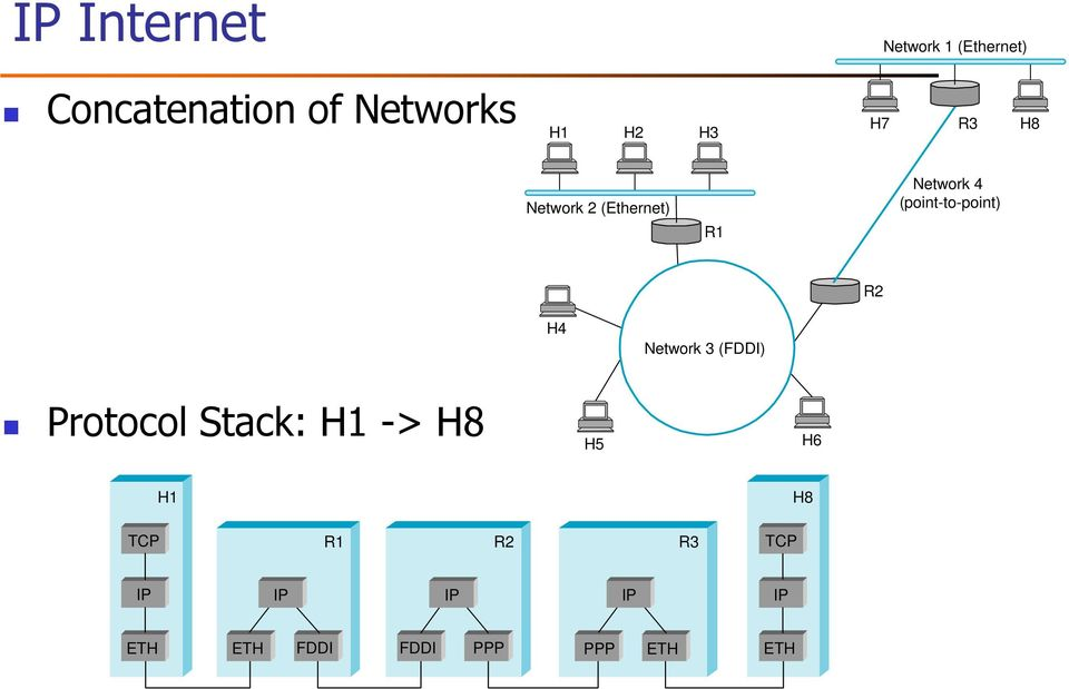 (point-to-point) R2 H4 Network 3 (FDDI) Protocol Stack: H1 ->