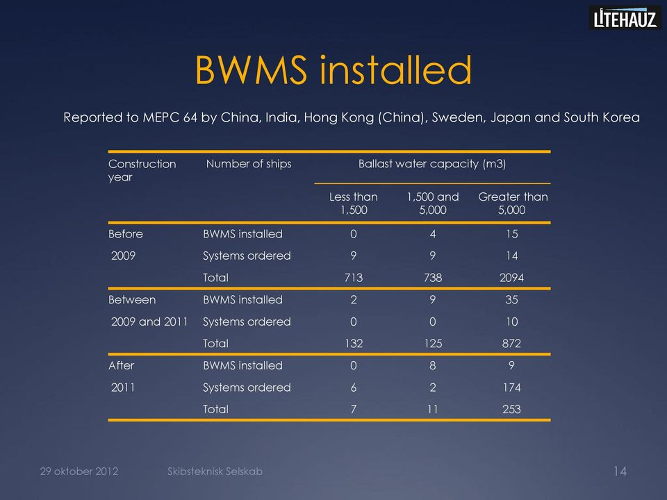 15 2009 Systems ordered 9 9 14 Total 713 738 2094 Between BWMS installed 2 9 35 2009 and 2011 Systems ordered 0 0 10