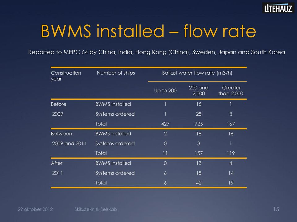 installed 1 15 1 2009 Systems ordered 1 28 3 Total 427 725 167 Between BWMS installed 2 18 16 2009 and 2011 Systems