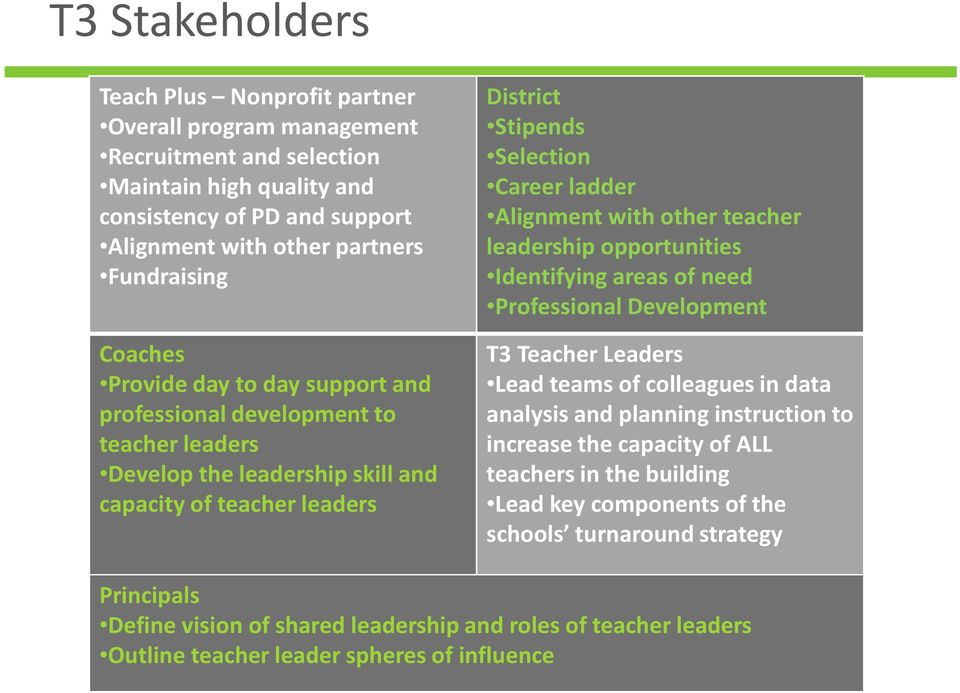 other teacher leadership opportunities Identifying areas of need Professional Development T3 Teacher Leaders Lead teams of colleagues in data analysis and planning instruction to increase the