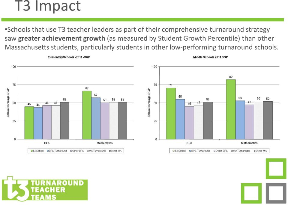 measured by Student Growth Percentile) than other Massachusetts