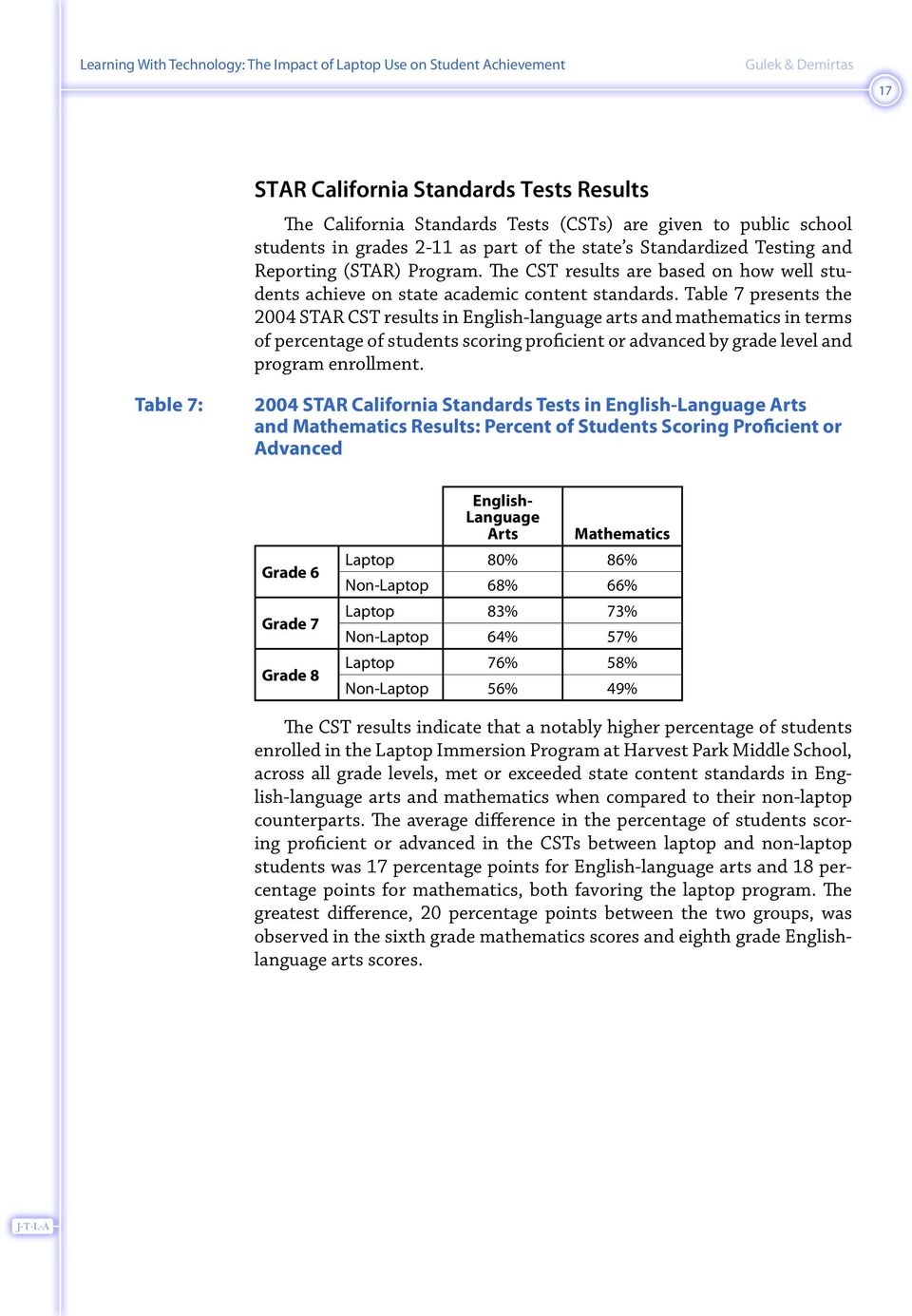 Table 7 presents the 2004 STAR CST results in English-language arts and mathematics in terms of percentage of students scoring proficient or advanced by grade level and program enrollment.