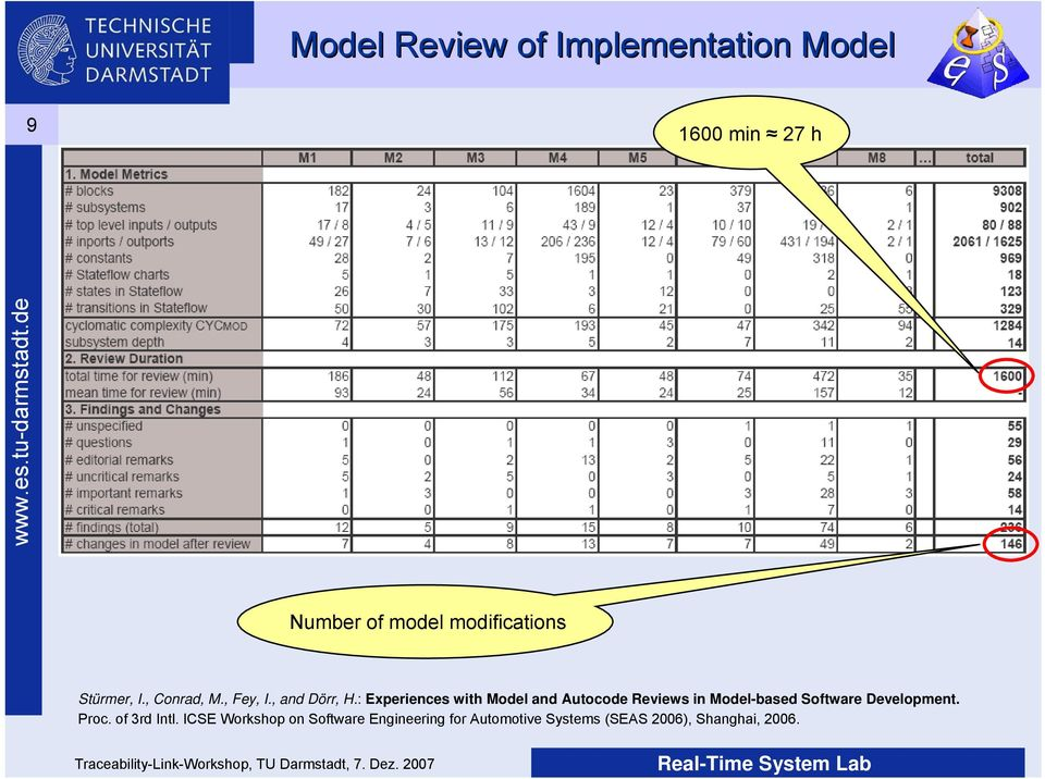 : Experiences with Model and Autocode Reviews in Model-based Software