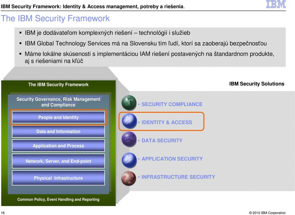 Governance, Risk Management Security Governance, Risk Management and Compliance and Compliance People and Identity Data and Information Application and Process Network, Server, and End-point