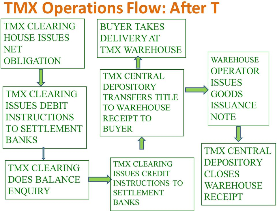 TMX CENTRAL DEPOSITORY TRANSFERS TITLE TO WAREHOUSE RECEIPT TO BUYER TMX CLEARING ISSUES CREDIT