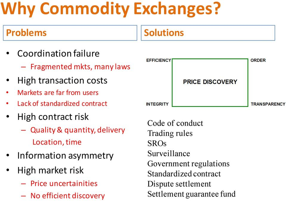 of standardized contract High contract risk Quality & quantity, delivery Location, time Information asymmetry