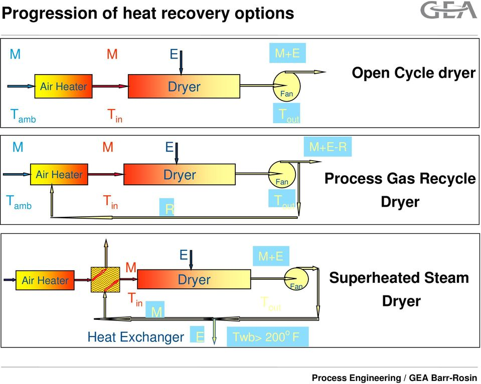 T in T out R Fan Process Gas Recycle Dryer Air Heater M T in M E