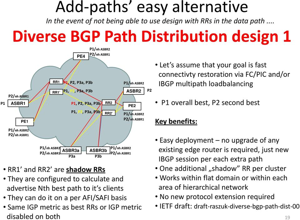 IBGP multipath loadbalancing overall best, second best Key benefits: Easy deployment no upgrade of any /nh /nh ASBR3a ASBR3b existing edge router is required, just new IBGP session per each extra
