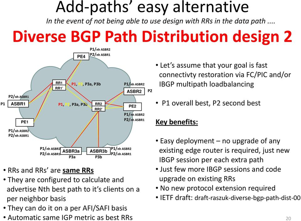 loadbalancing overall best, second best Key benefits: Easy deployment no upgrade of any /nh /nh ASBR3a ASBR3b existing edge router is required, just new IBGP session per each extra path RRs and RRs