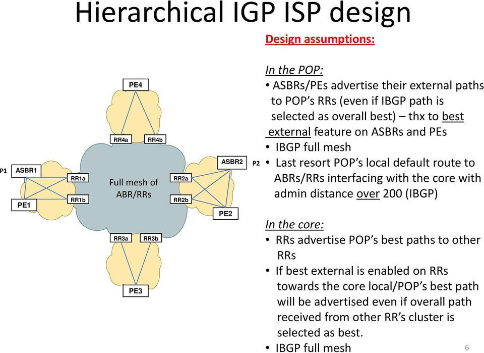 to s/rrs interfacing with the core with admin distance over 200 (IBGP) In the core: RRs advertise POP s best paths to other RRs If best external is enabled
