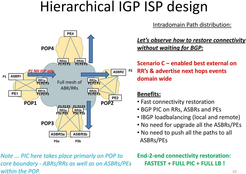PO Scenario C enabled best external on RR s & advertise next hops events domain wide Benefits: Fast connectivity restoration BGP PIC on RRs, ASBRs and PEs IBGP