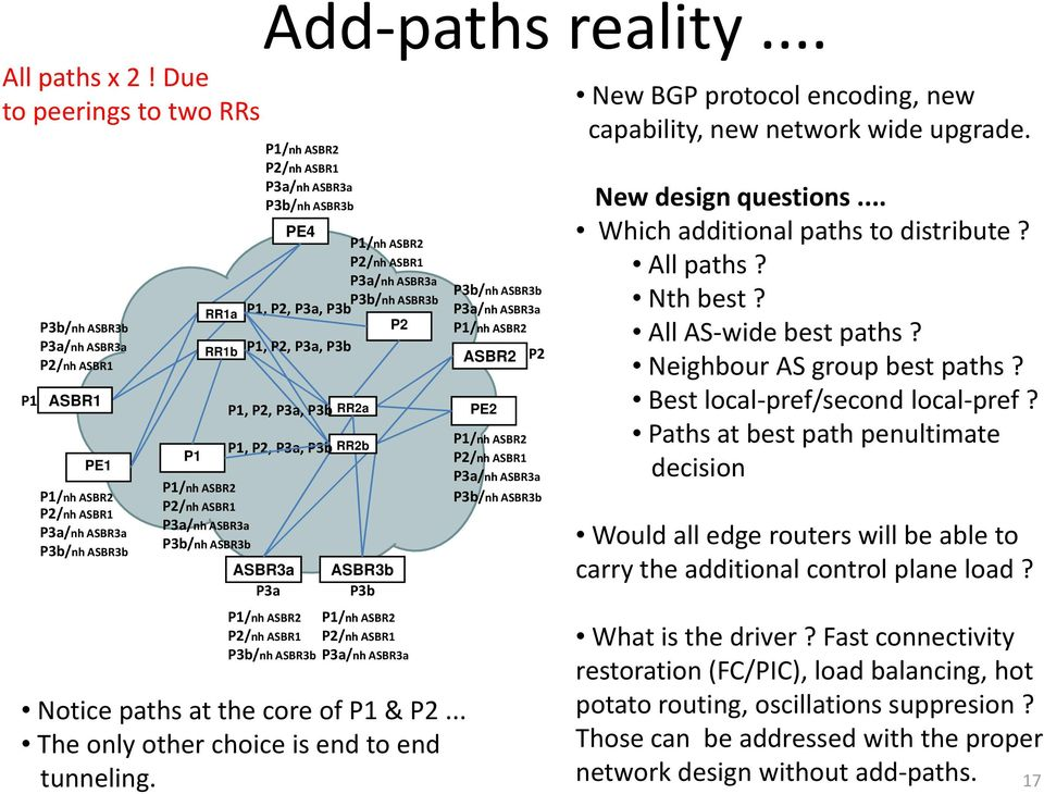 protocol encoding, new capability, new network wide upgrade. New design questions... Which additional paths to distribute? All paths? Nth best t? All AS wide best paths? Neighbour AS group best paths?