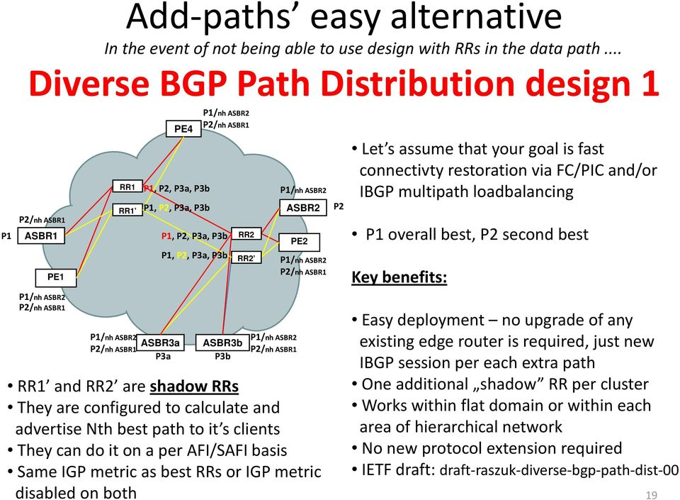 hloadbalancing l overall best, second best Key benefits: Easy deployment no upgrade of any ASBR3a ASBR3b existing edge router is required, just new IBGP session per each extra path RR1 and RR2 are