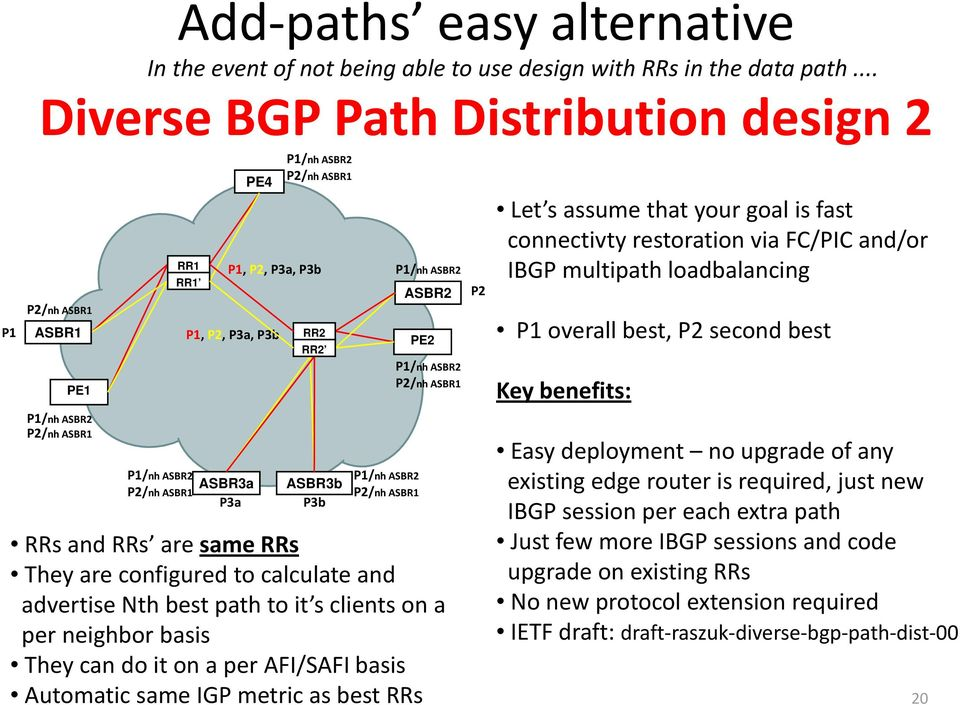 overall best, second best Key benefits: Easy deployment no upgrade of any ASBR3a ASBR3b existing edge router is required, just new IBGP session per each extra path RRs and RRs are same RRs Just few