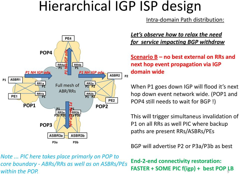 NH IGP adv. RR3b ASBR3b P3b PO Scenario B no best external on RRs and next hop event propagation via IGP domain wide When goes down IGP will flood it s next hop down event network wide.