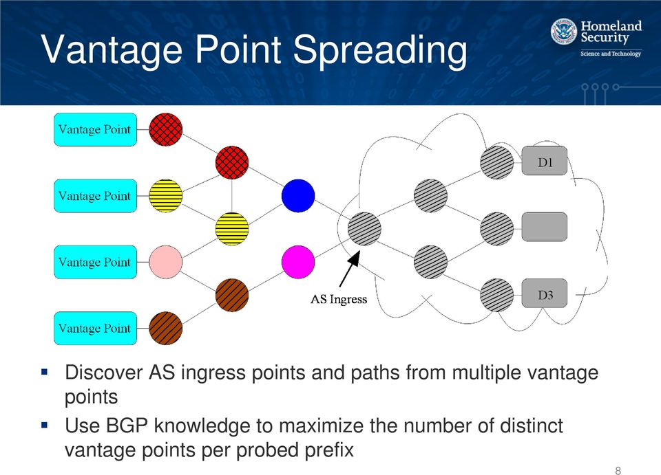 points Use BGP knowledge to maximize the