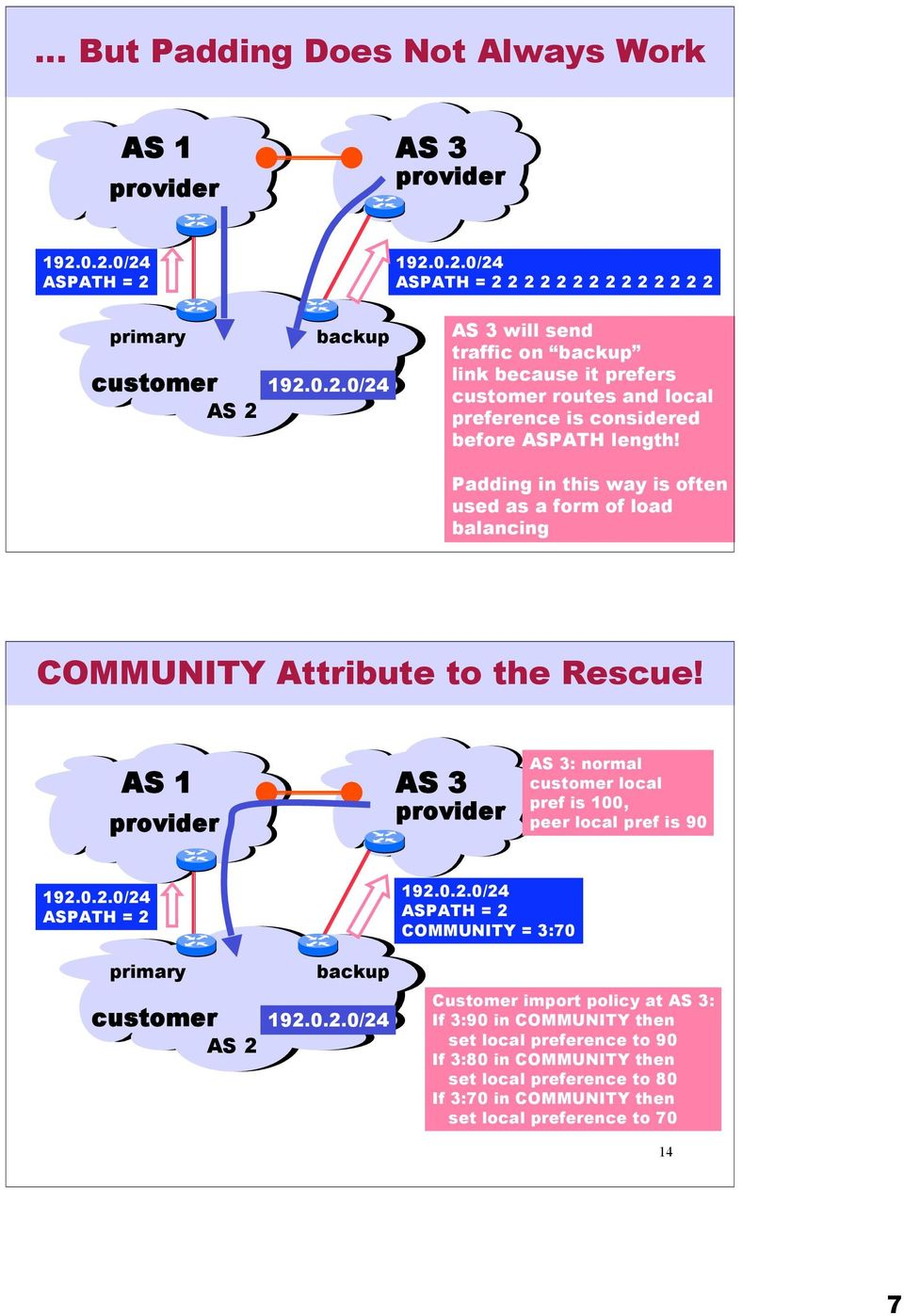 Padding in this way is often used as a form of load 3 balancing COMMUNITY Attribute to the Rescue! AS 3 AS 3: normal local pref is 00