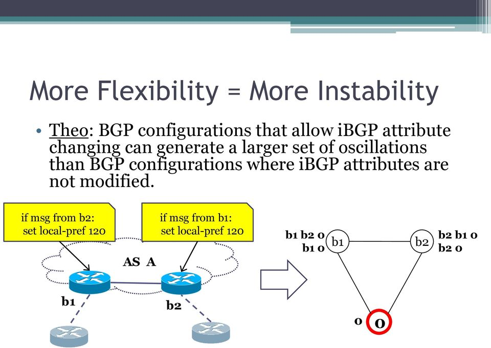 configurations where ibgp attributes are not modified.