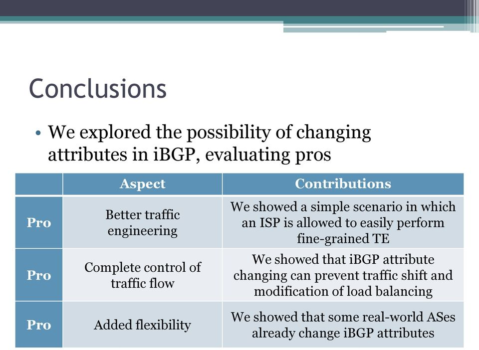 in which an ISP is allowed to easily perform fine-grained TE We showed that ibgp attribute changing can prevent