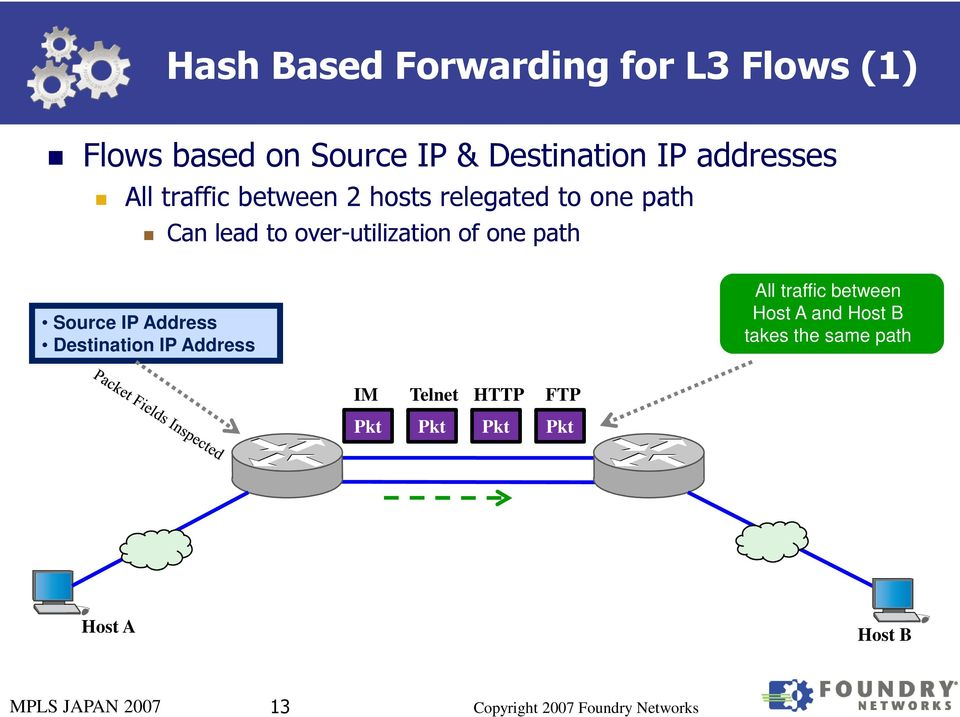 over-utilization of one path Source IP Address Destination IP Address All traffic