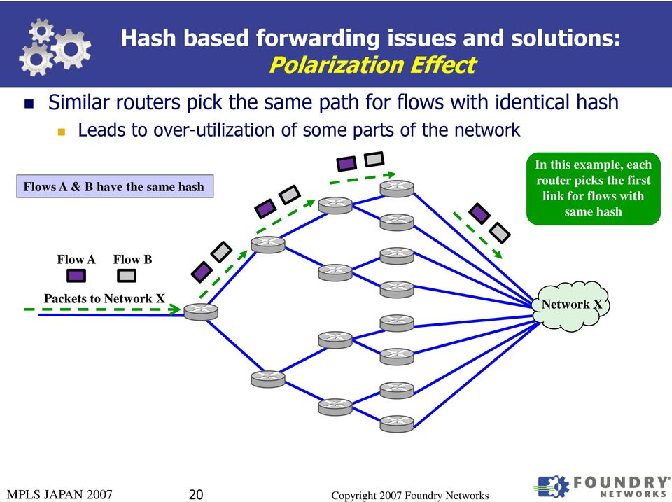 network Flows A & B have the same hash In this example, each router picks the first link