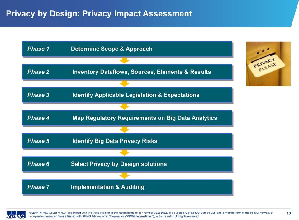 Expectations Phase 4 Map Regulatory Requirements on Big Data Analytics Phase 5 Identify Big