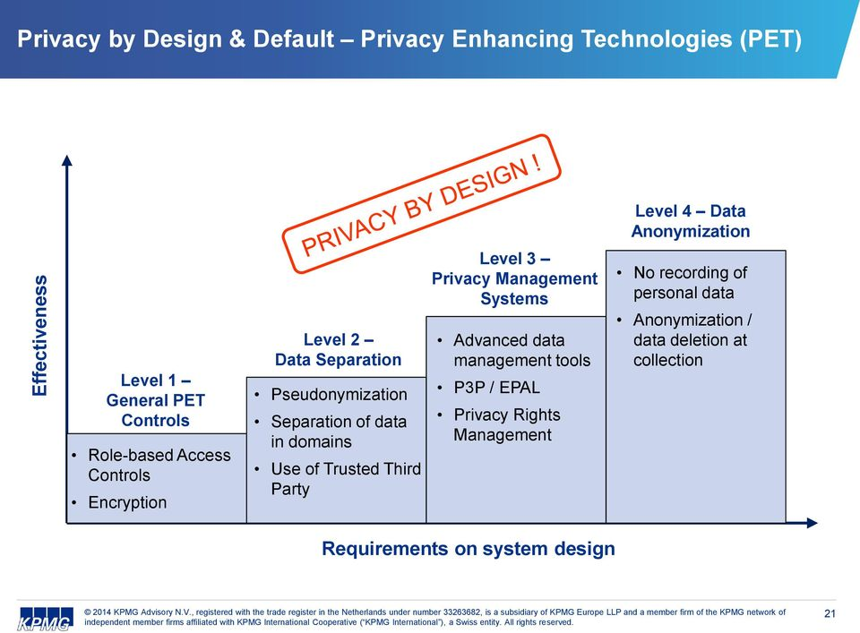 in domains Use of Trusted Third Party Level 3 Privacy Management Systems Advanced data management tools P3P / EPAL