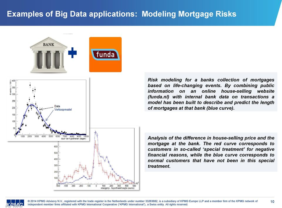 nl) with internal bank data on transactions a model has been built to describe and predict the length of mortgages at that bank (blue curve).