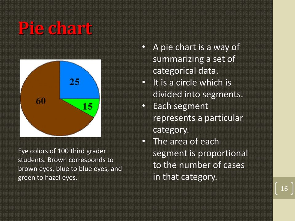 A pie chart is a way of summarizing a set of categorical data.