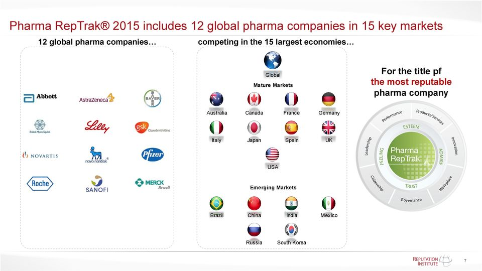 Markets For the title pf the most reputable pharma company Australia Canada France