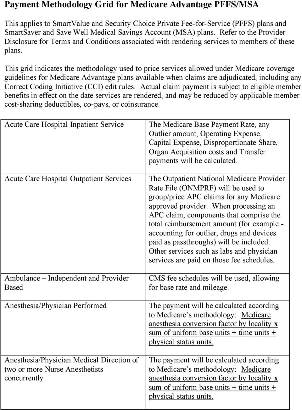 This grid indicates the methodology used to price services allowed under Medicare coverage guidelines for Medicare Advantage plans available when claims are adjudicated, including any Correct Coding