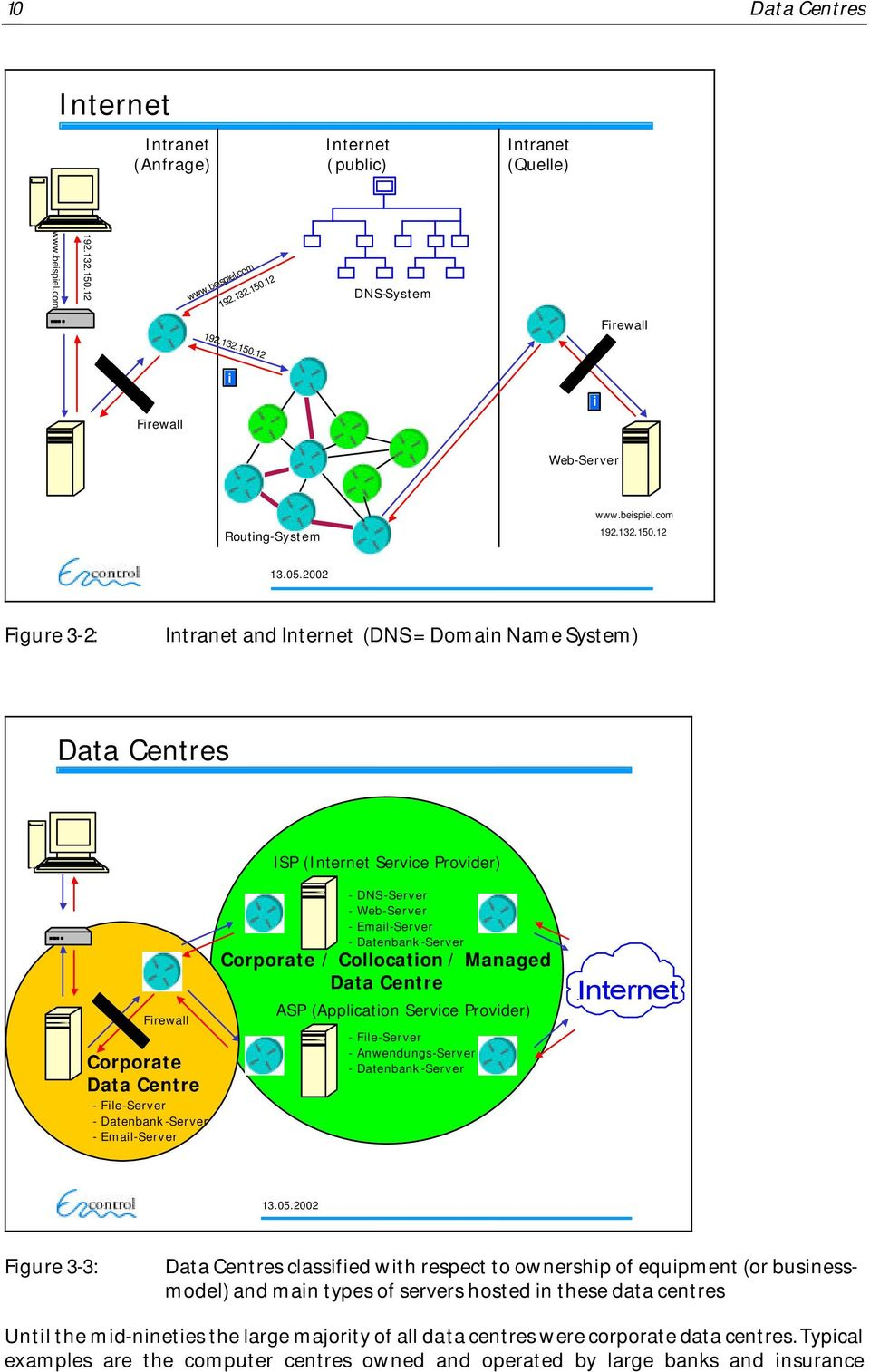 2002 Figure 3-2: Intranet and Internet (DNS = Domain Name System) Data Centres Firewall Corporate Data Centre - File-Server - Datenbank-Server - Email-Server ISP (Internet Service Provider) -
