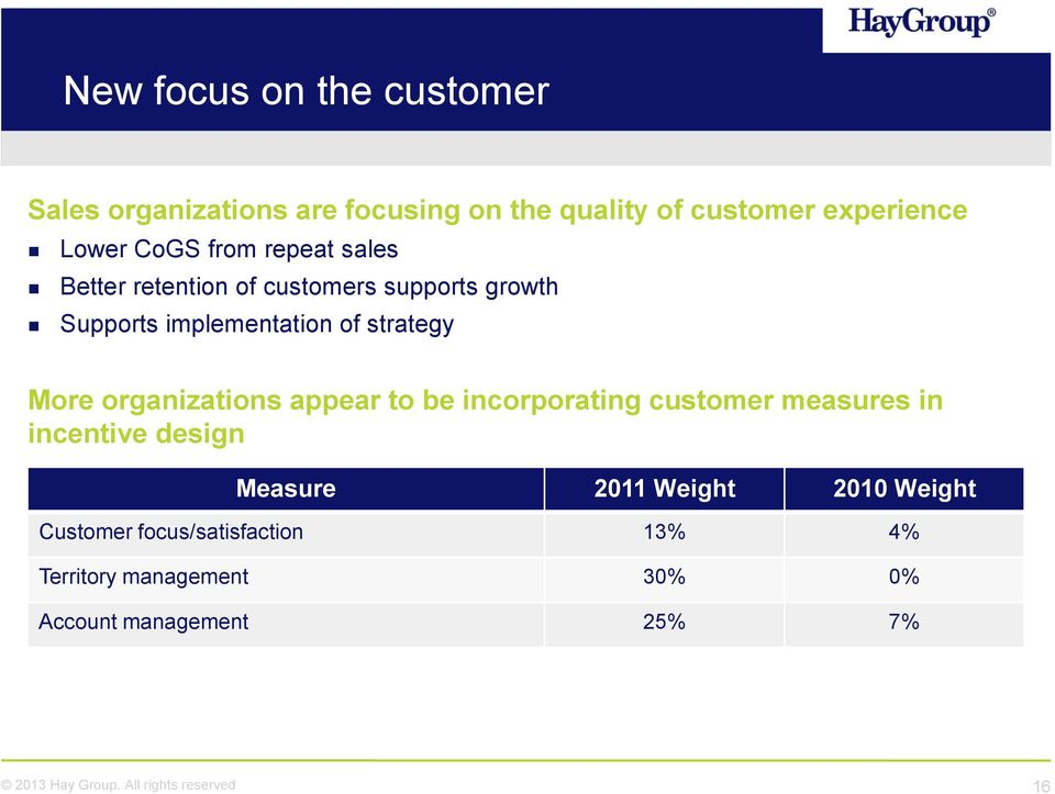 strategy More organizations appear to be incorporating customer measures in incentive design Measure