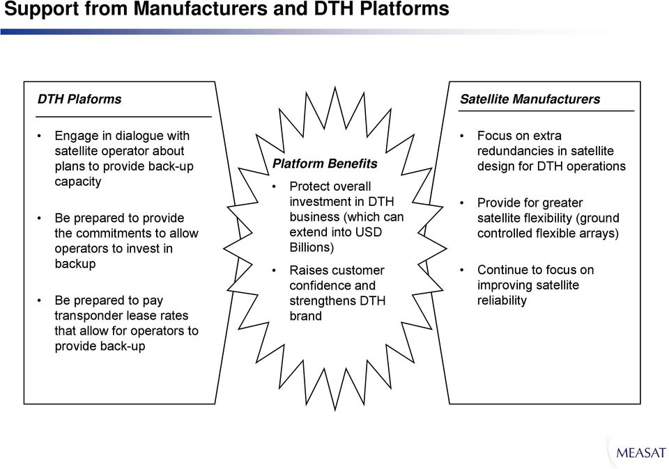 Platform Benefits Protect overall investment in DTH business (which can extend into USD Billions) Raises customer confidence and strengthens DTH brand Focus on extra